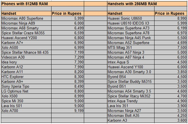 Check RAM before buying low cost Android smartphones