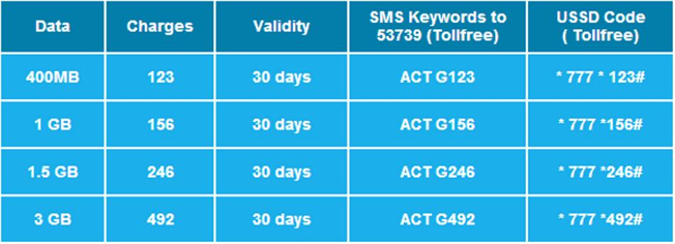 How to activate 3G on Reliance