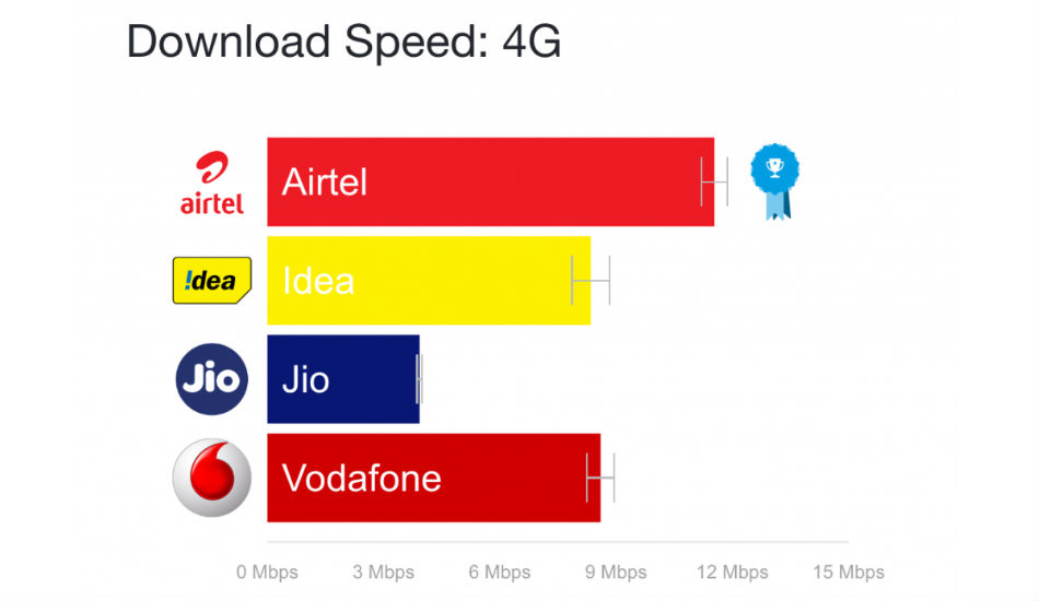Relinace Jio's average 4G speed is worst in India: OpenSignal