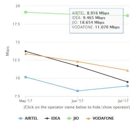 Reliance Jio Speed chart