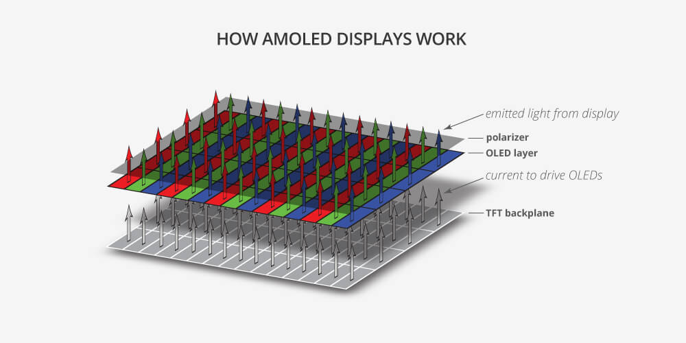 OLED Vs AMOLED: Difference Between AMOLED and OLED