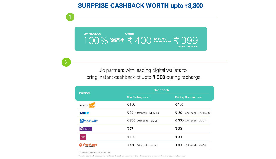 Reliance Jio's Surprise Cashback offer gives away Rs 3300 in benefits
