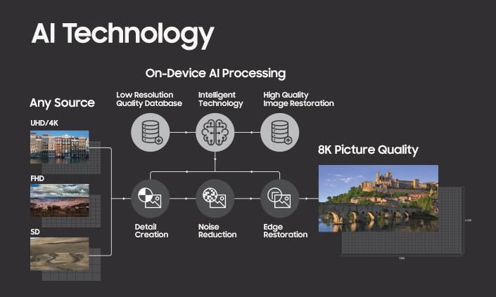 Samsung OLED TV 8K AI