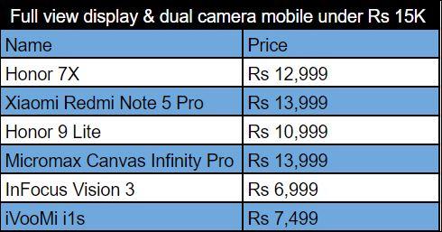 Smartphones under Rs 15,000