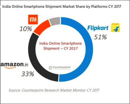 ecom players market share