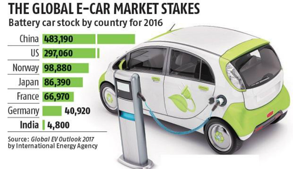Electric Car Battery Environment