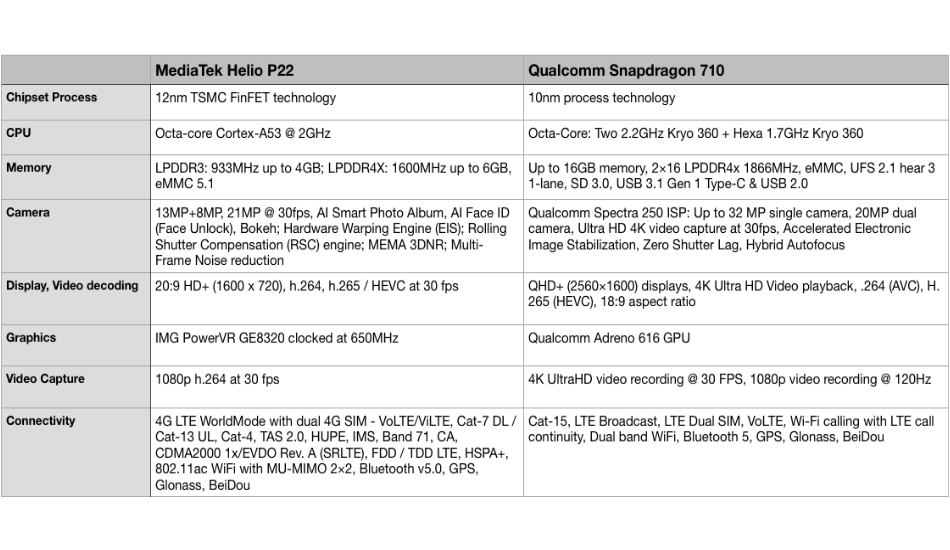 Qualcomm Snapdragon 710 vs MediaTek Helio P22