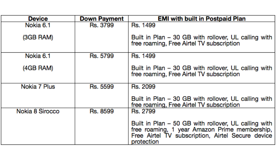 Airtel Nokia offer