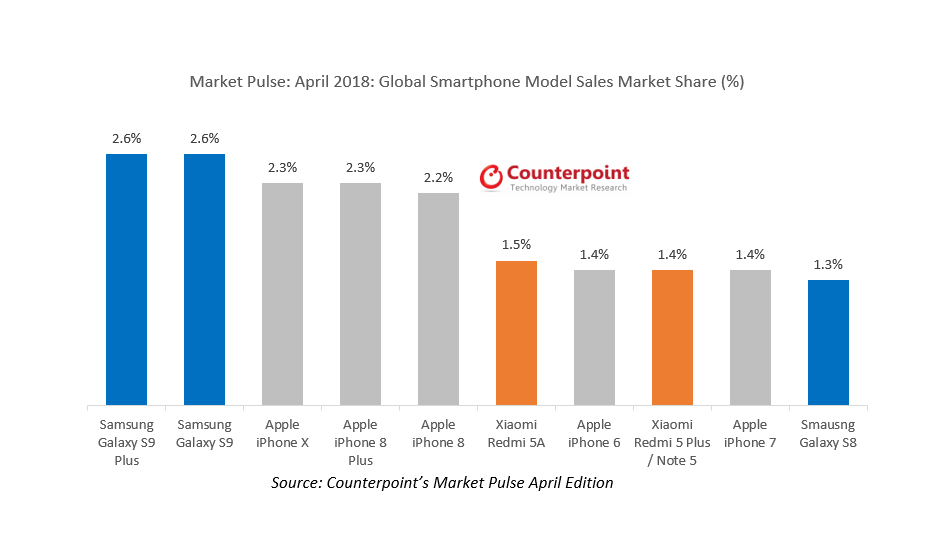Counterpoint Research top 10 best selling smartphones