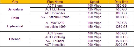 ACT plans