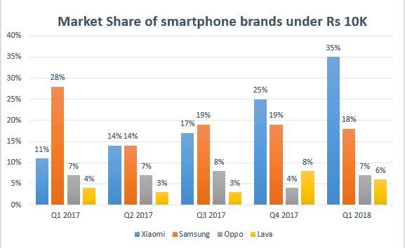 Market share of smartphones under 10K
