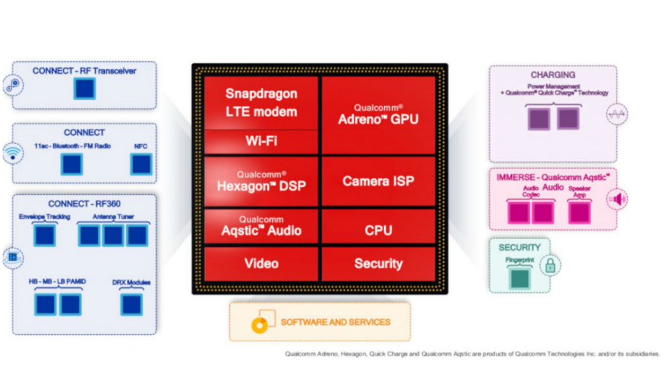 Meet Snapdragon 429, 439, 632: Qualcomm's budget solution to