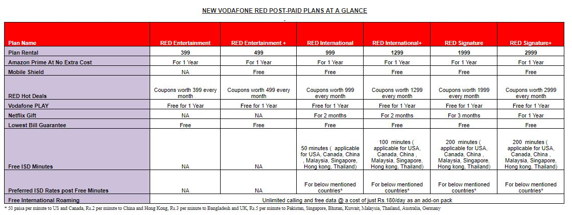 Vodafone introduces lowest bill guarantee, mobile protection