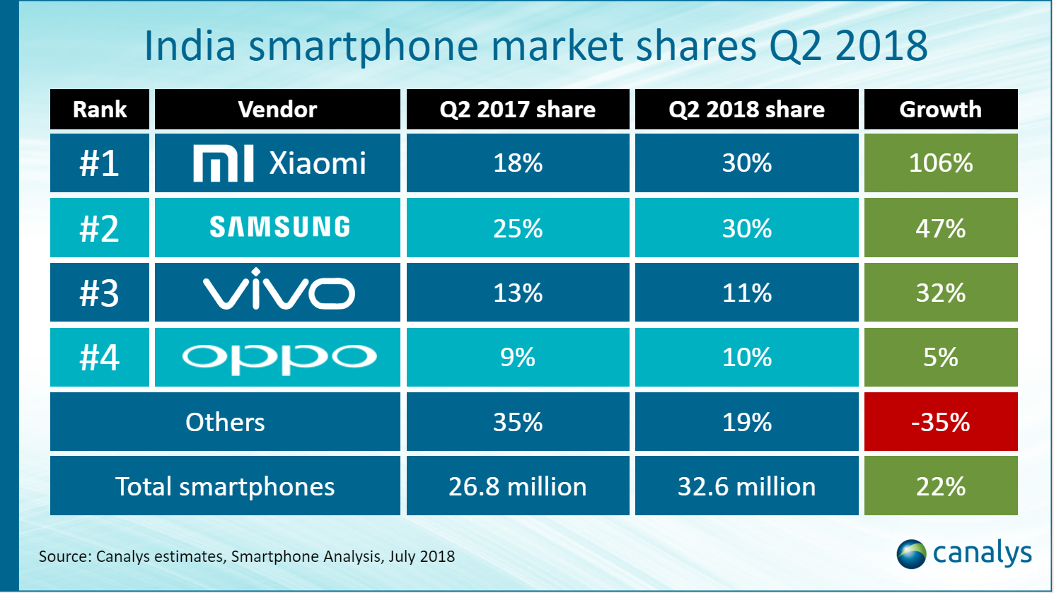 Samsung-Xiaomi Canalys report