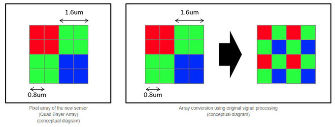 Sony IMX586 CMOS image sensor