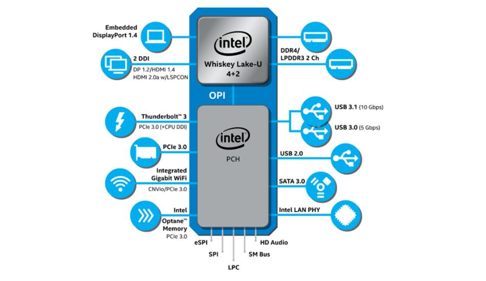 Intel Core U-series, Y-series