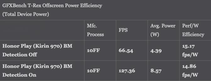 Huawei modifying benchmarks