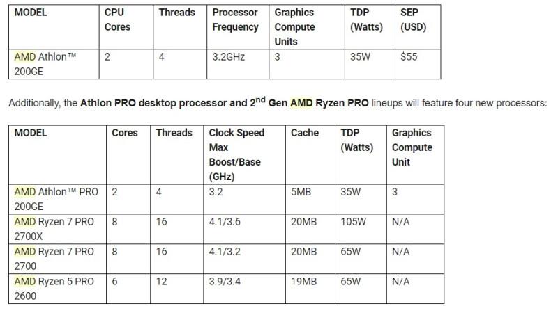 AMD Athlon, Athlon Pro, Ryzen Pro