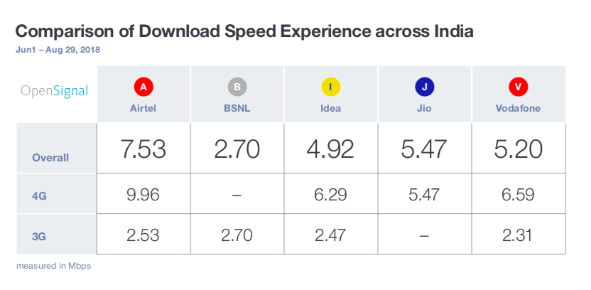 India download speed experience