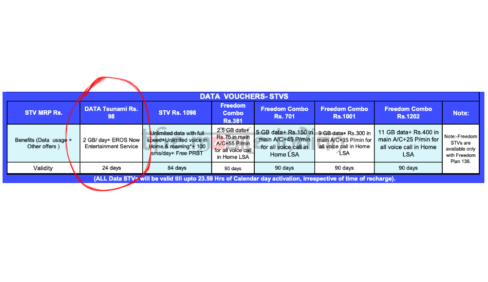 BSNL Rs 98 Data Tsunami prepaid plan