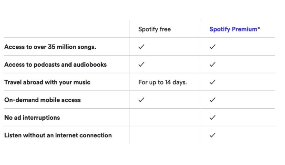 Spotify Free vs Spotify Premium: How much more do you get by paying