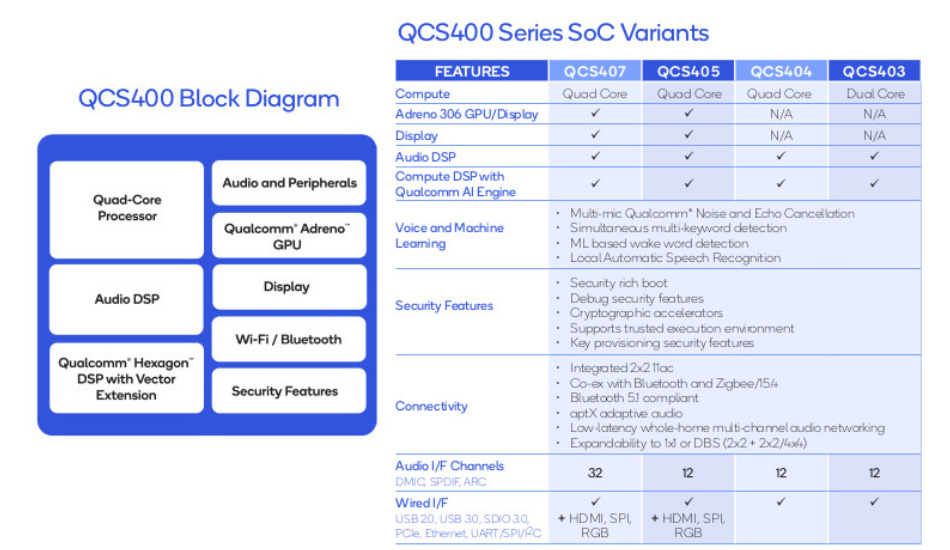Qualcomm launches AI-enabled highly integrated SoCs and dedicated smart speaker platform