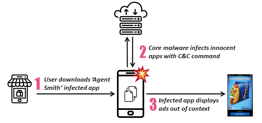 Android malware 'Agent Smith' replaces apps with infected duplicates