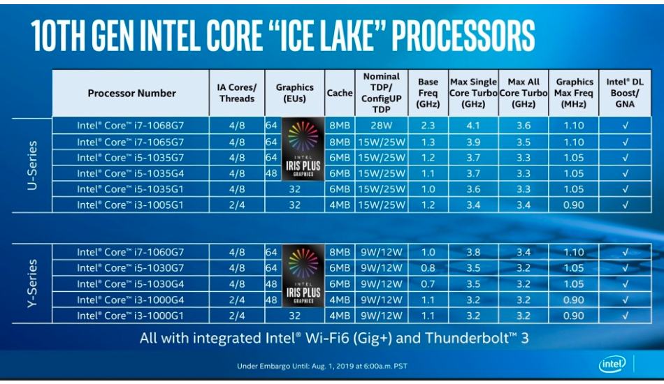 Intel 10th Gen Core 10nm-based Ice Lake processors
