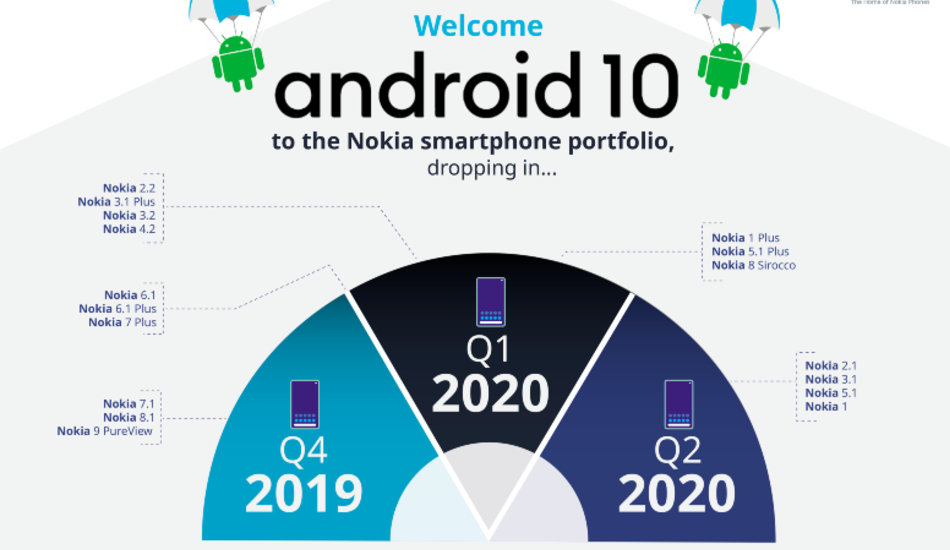 Nokia Android 10 rollout schedule