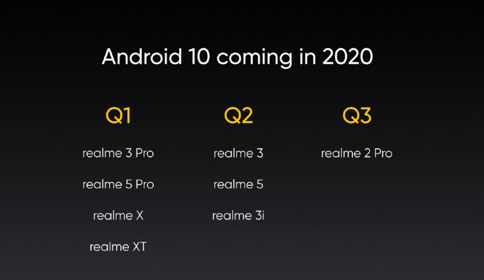 Realme Android 10 rollout schedule
