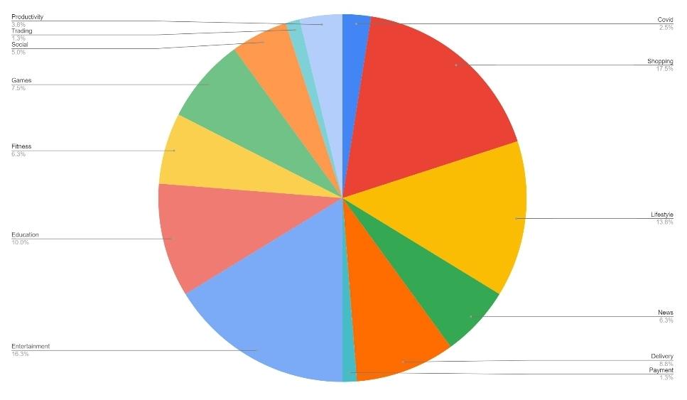 App bazaar data