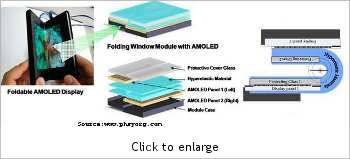 Samsung unveils foldable displays