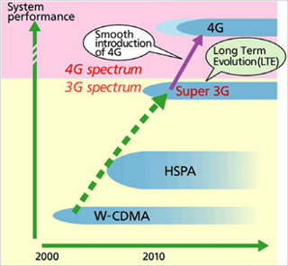 Indian operators closer to 4G launch