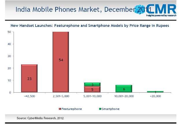 Nokia leads Indian Dual SIM mobile market: Survey