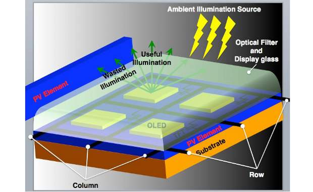 Researchers develop smartphone displays with solar cells