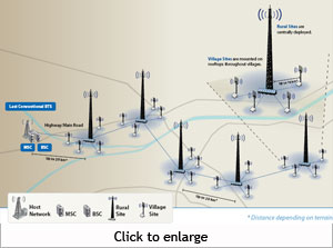 Wifi for Indian villages