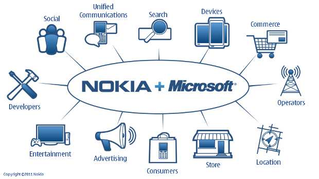 Nokia, Microsoft to strengthen app portfolio