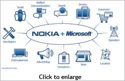 Nokia Windows 7 phones at maximum price points
