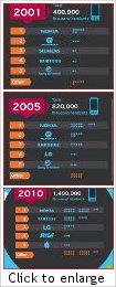 Top five handset manufacturers of the decade