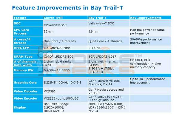 Intel to bring quad-core Atom processor for tablets by 2014
