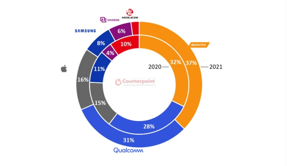 MediaTek to lead global smartphone SoC market in 2021: Report