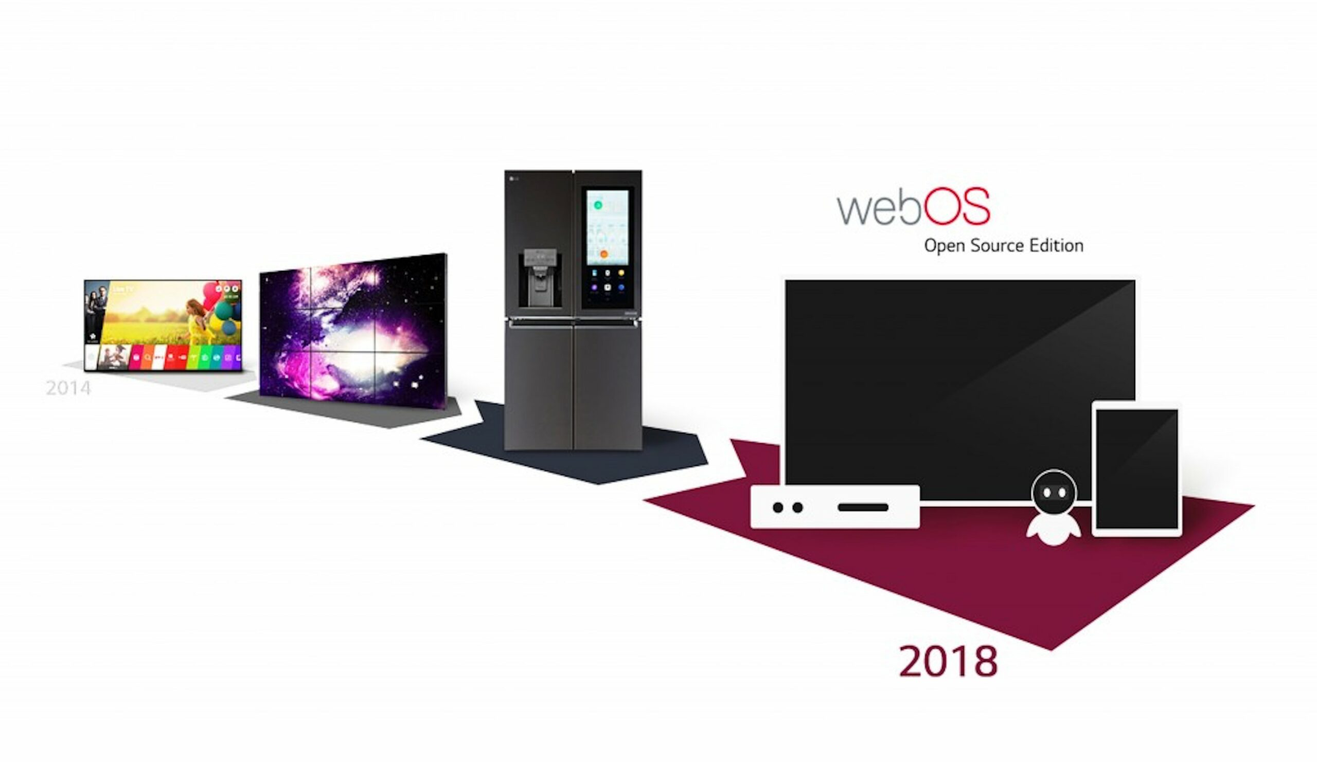 LG is open-sourcing webOS to expand beyond Smart TVs