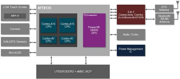 MediaTek announces quad-core MT8135 chip for the tablets