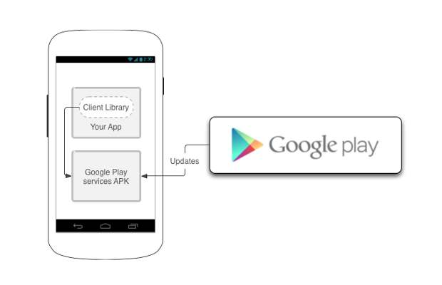 Google Play services available for manual download