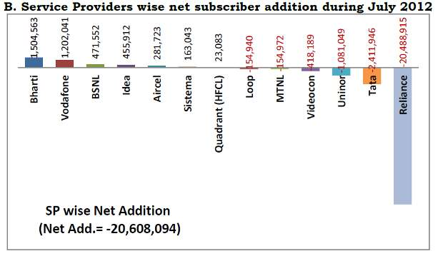 TRAI data: Number of mobile users shrinks for 1st time