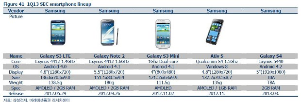 Samsung Galaxy S4 gold variant unveiled
