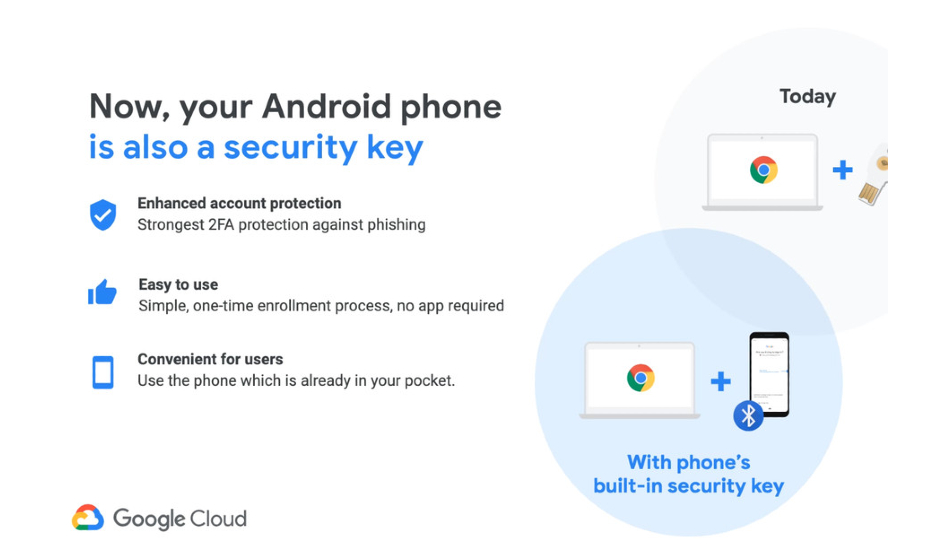 Your Android phone can now add a second layer of protection when signing-in to Google