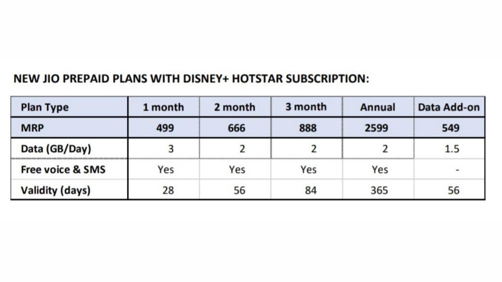 Jio Disney+ Hotstar plans