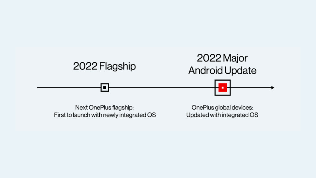 OnePlus Unified OS timeline