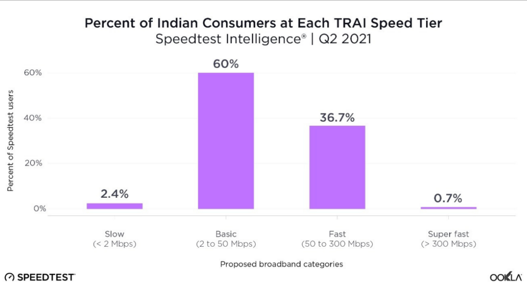 Indian Fixed Broadband Connections